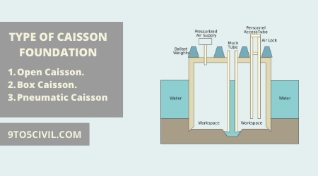 Type of Caisson Foundation (3)
