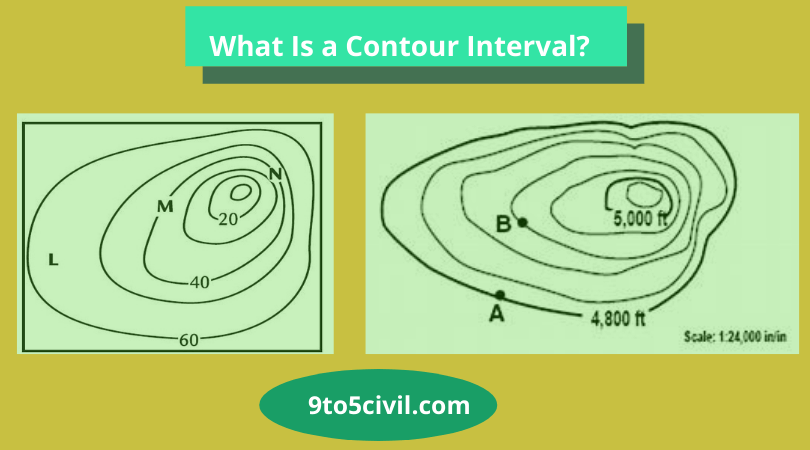 What Is a Contour Interval?