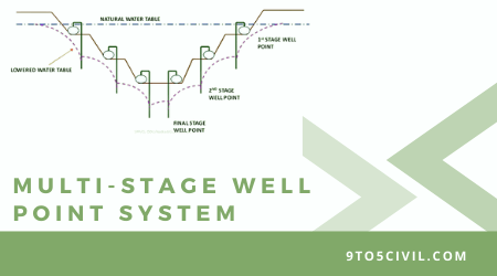 MULTI-STAGE WELL POINT SYSTEM