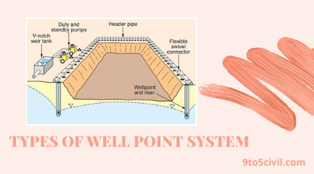 TYPES OF WELL POINT SYSTEM